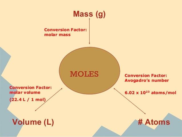 Chemistry - moles