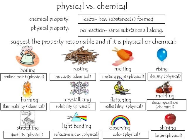 Flammability Of Gasoline Is A Chemical Property