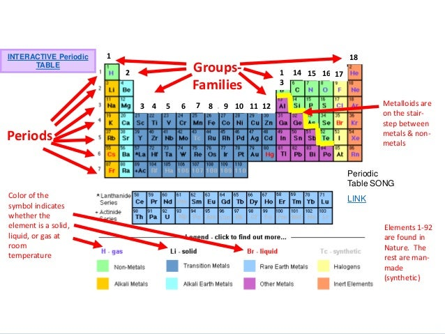 Chemistry 2 chemical equations reading the periodic table urtaz