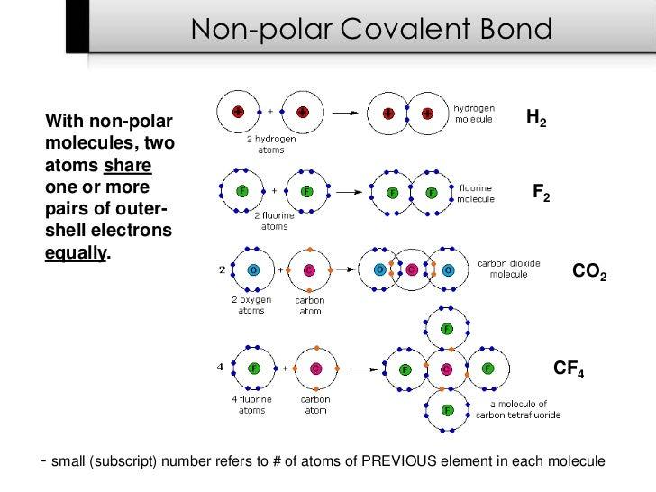 Oxygen Gas: Oxygen Gas Nonpolar