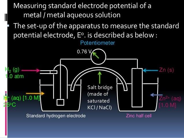 Inorganic Chemistry : Electrochemistry on
