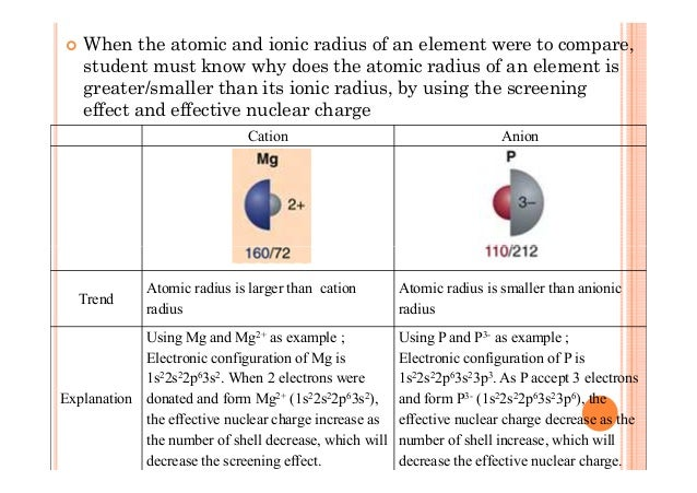 Inorganic chemistry periodic table periodicity decrease 11 when the atomic and ionic radius of an element urtaz Image collections