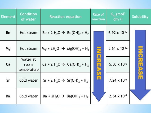 determining thermodynamics ca oh 2 solubility in water