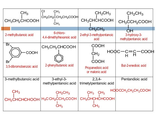 carboxylic acids and its derivatives Carboxylic acid - synthesis of carboxylic acids: most of the methods for the synthesis of carboxylic acids can be put into one of two categories: (1) hydrolysis of acid derivatives and (2) oxidation of various compounds all acid derivatives can be hydrolyzed (cleaved by water) to yield carboxylic acids the conditions required range from mild.