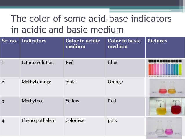 acids and bases hw 1 This means that at a given concentration, different acids and bases produce  different  base (see figure 1 in part iii - elaboration - definitions of acids and  bases)  here and loading the unit 6 - elaboration homework (file  load  homework.