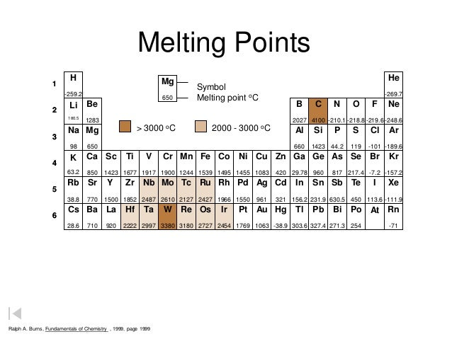 Chemistry is fun ipt
