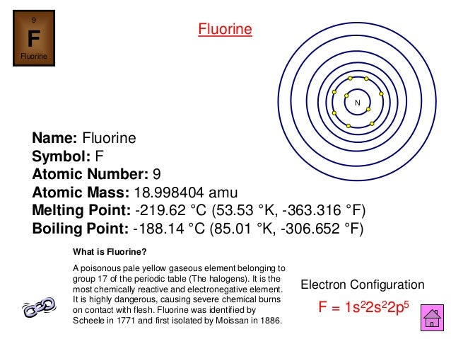 Chemistry is fun ipt 46 9 f fluorine urtaz