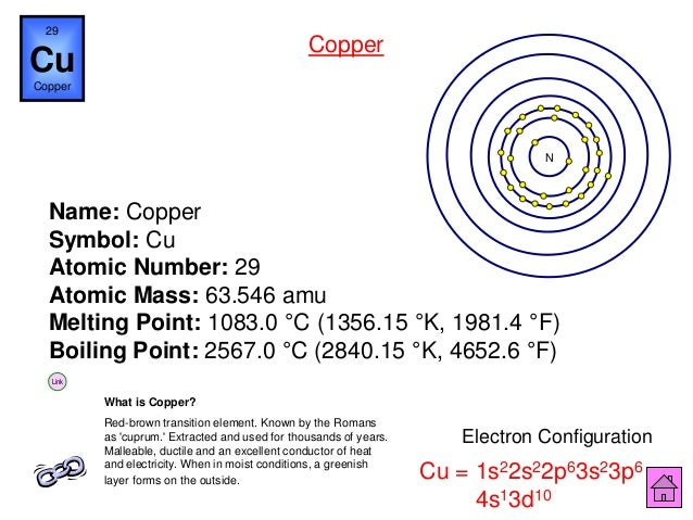 Chemistry is fun ipt nickel 66 name copper symbol cu atomic number urtaz Image collections