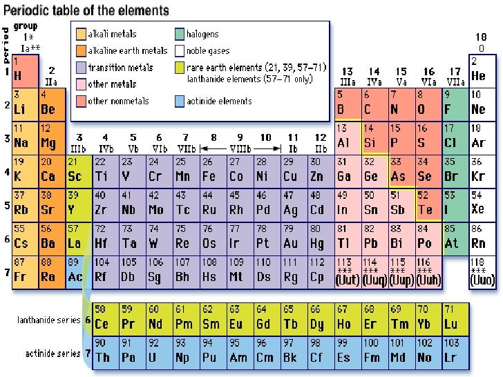 Periodic Table With Alkali Metals Alkaline Earth Metals Halogens And Noble  Gases Gallery