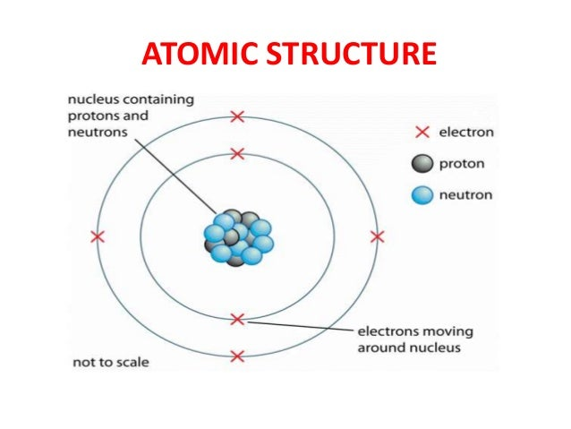 Atom and its structure 6 638gcb1456083305 periodic table 6 atomic structure ccuart Gallery