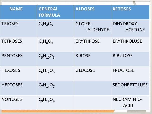 DISACCHARIDES • Condensation products of 2 monosaccharide units. MALTOSE (D Glucose + D Glucose) SUCROSE (D Glucose + D Fr...