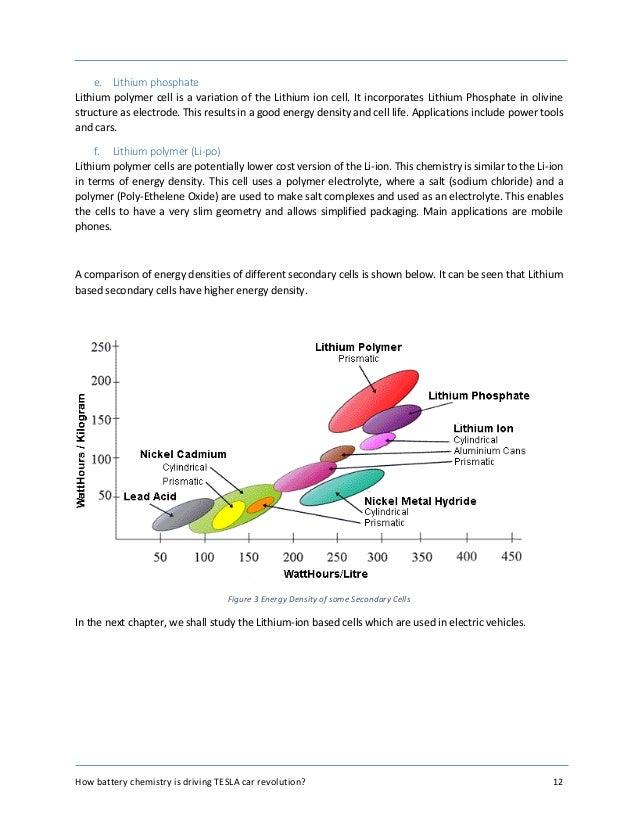 Chemistry Of Tesla Batteries