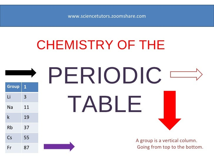 CHEMISTRY OF THE  PERIODIC TABLE www.sciencetutors.zoomshare.com A group is a vertical column. Going from top to the botto...