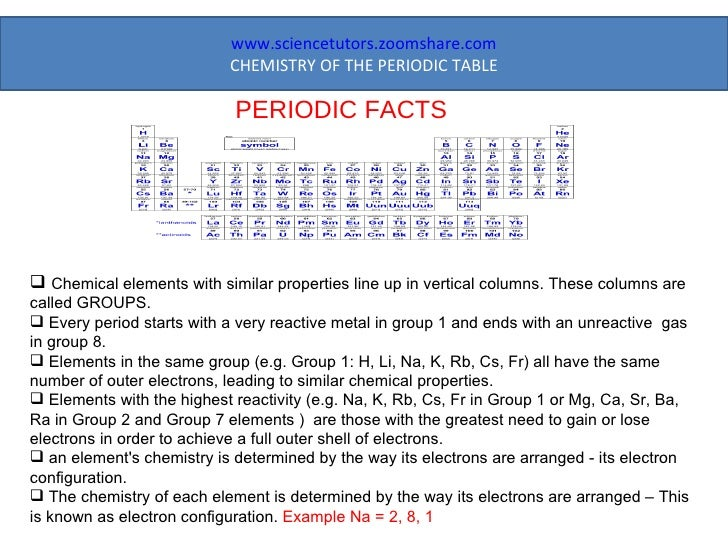Chemistry of the periodic table periodic facts urtaz Gallery