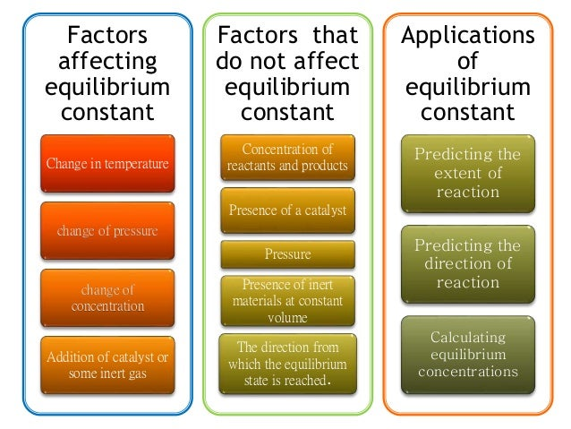 factors affecting chemical equilibrium Concentration, temperature, pressure the equilibrium position is determined mostly by the concentration of products and the concentration of.