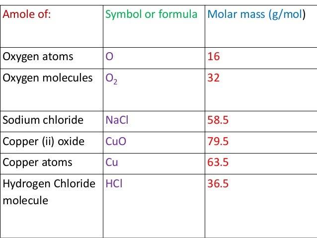 Hydrogen Chloride Mass Of Hydrogen Chloride