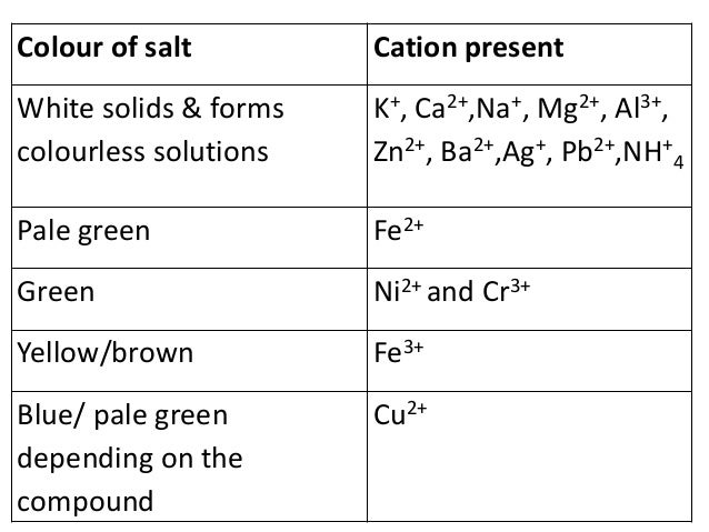 color and salt solution Which aqueous salt solution has a color (1) baso4 (aq) (2) what are the colours of aqueous salt solutions how to find if an aqueous solution of the given salt will be acidic basic/neutralsupport answers w/reactions more questions.
