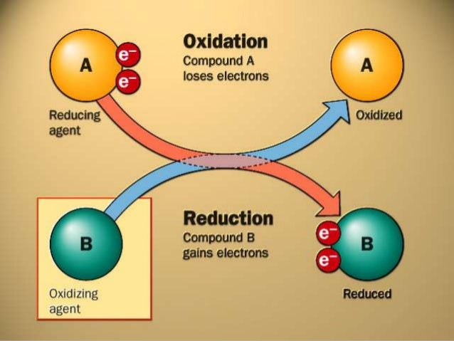 Find the oxidation states ofeach element in (NH4)2SO4The ammonium ion NH4+ has an overall charge of +1. The nitrogenatom (...