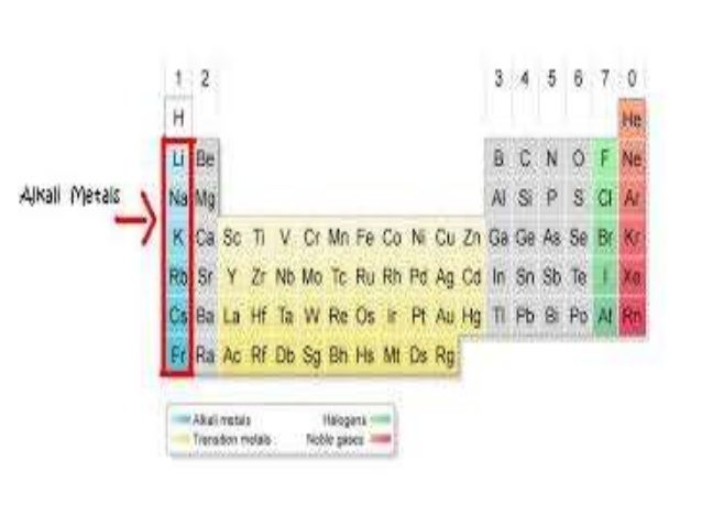 Alkali metals 2 all the alkali metals have one urtaz Images