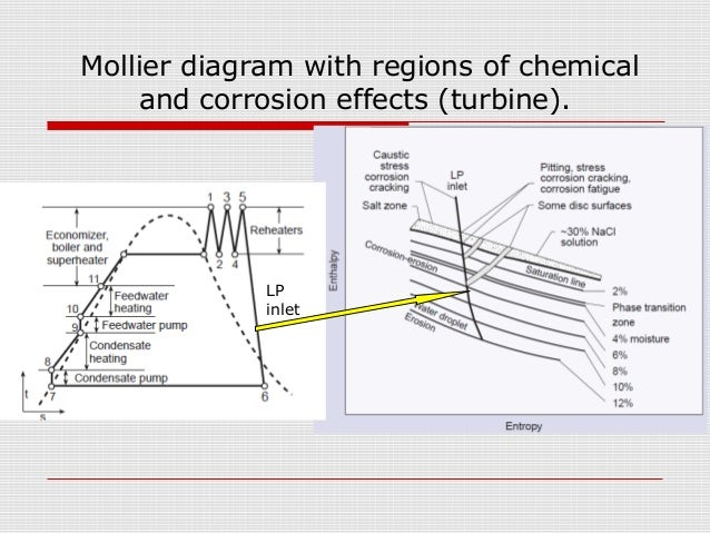 Mollier Diagram Power Plant Wiring Diagram