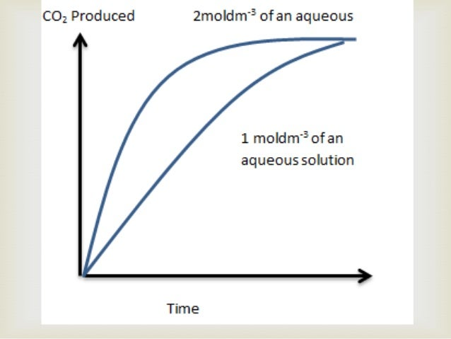   Speed at which reactants are used up  Speed at which products are formed.  When a gas is produced during a reaction,...