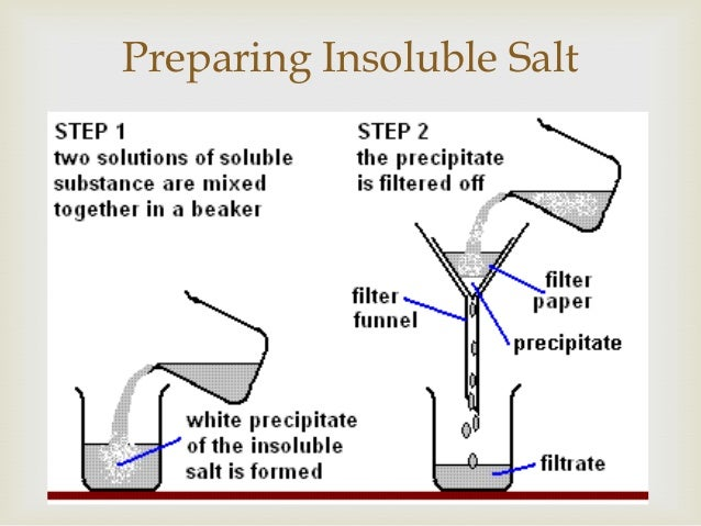   1 Describe the transition elements as a collection of metals having high densities, high melting points and forming co...