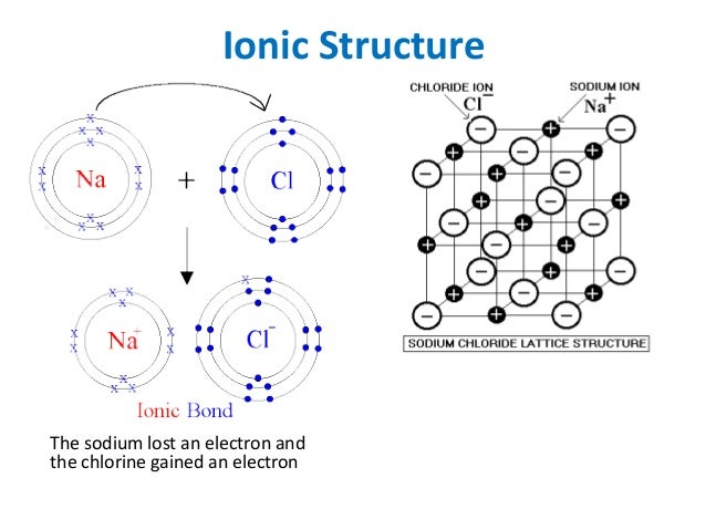 Liquid At Room Temperature Ionic Or Covalent