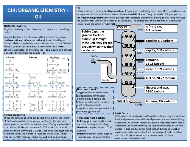 chem revision notes Free pdf download of class 11 chemistry revision notes and short key-notes to  score more marks in exams, prepared by expert chemistry teachers from the.