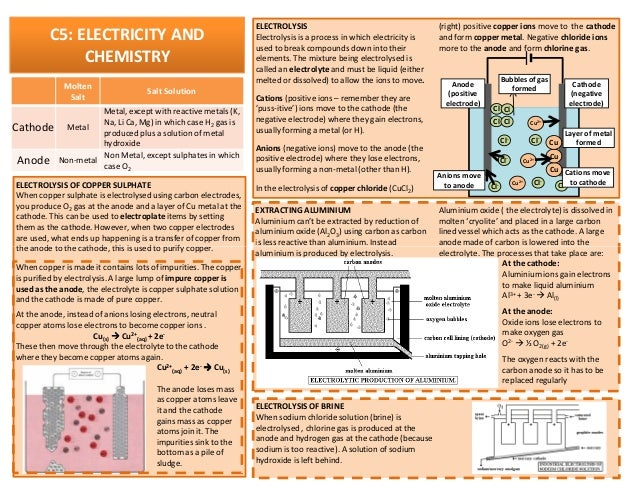 igcse chemistry revision guide Notes on the entire igcse chemistry specification.