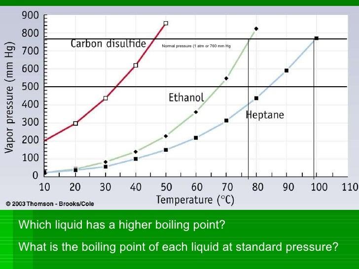 Ethanol State At Room Temperature
