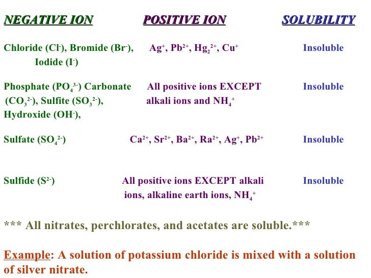 ion and net ionic equation Net ionic equations a balanced chemical equation can describe all chemical reactions, an example of such an equation is: spectator ions, the remaining equation is the net ionic equation the net ionic equation for this reaction is: so4 2-+ ba2+ Æ baso.