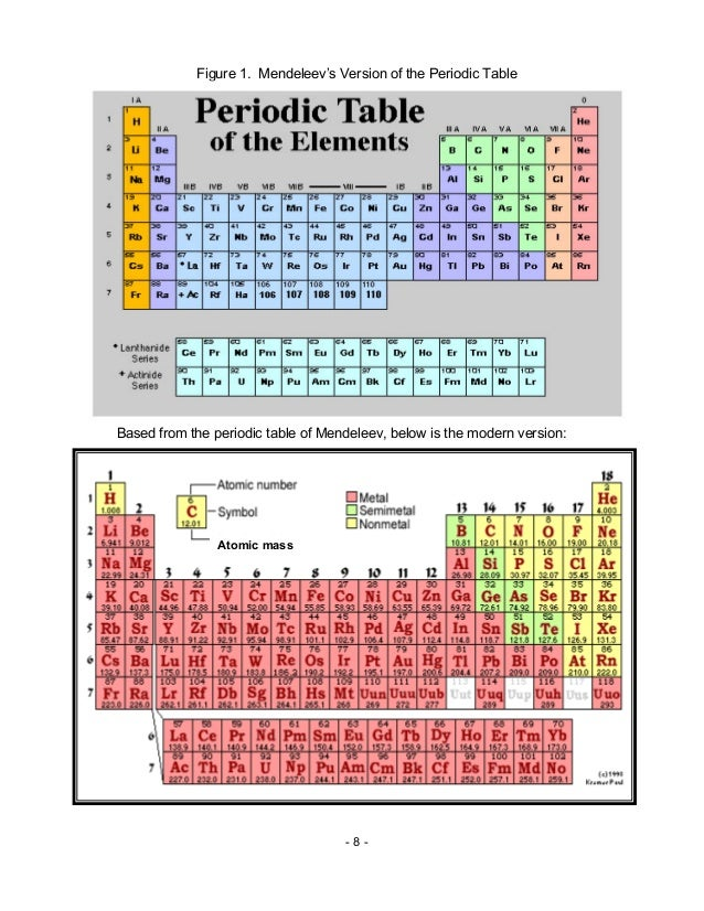 Chem m11 atoms in the periodic table for 11 periodic table