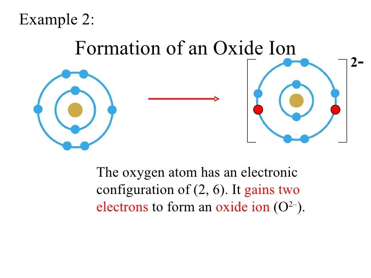 electron configuration in the formation of ions Guarda il video  let's figure out the electron configuration for nickel, right there 28 electrons we just have to figure out what shells and orbitals they go in 28 electrons.