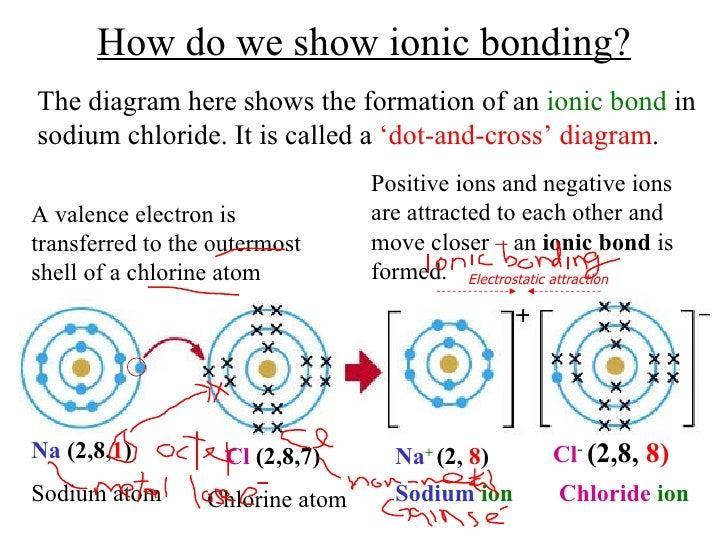 chem matters ch6 ionic bond