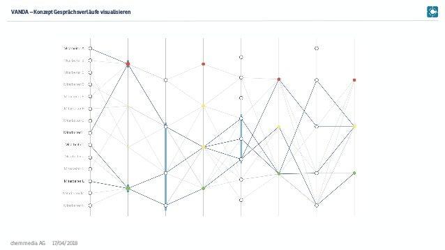 17/04/2018chemmedia AG VANDA – Konzept Gesprächsverläufe visualisieren