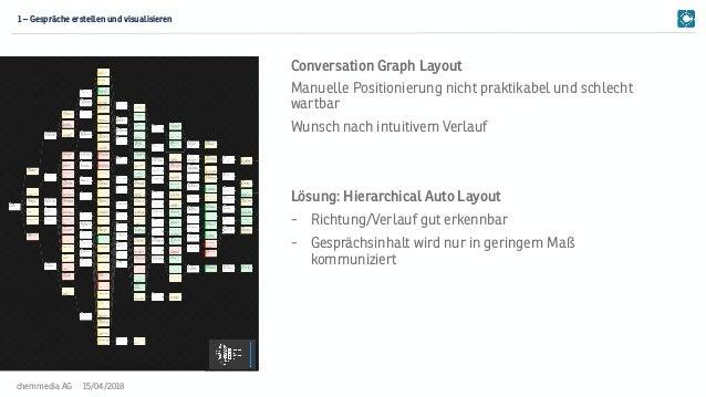 15/04/2018chemmedia AG Manuelle Positionierung nicht praktikabel und schlecht wartbar Wunsch nach intuitivem Verlauf Lösun...