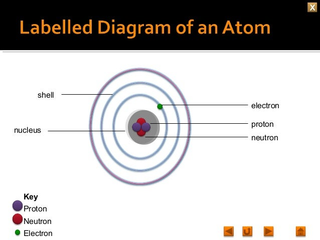 Chemistry M1 What's inside an atom