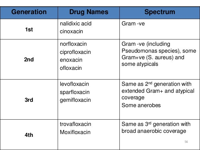 Spectrum of ciprofloxacin