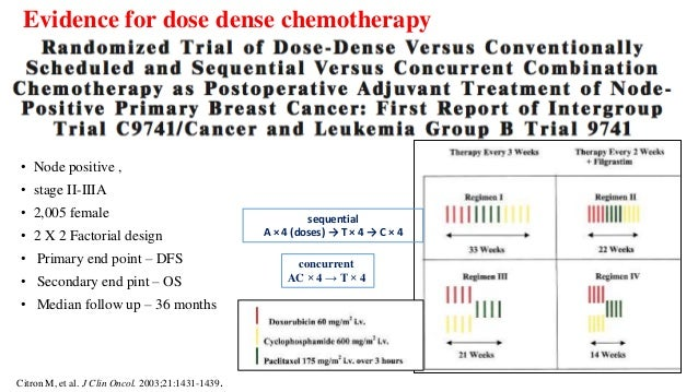 Evolution Of Chemotherapy In Breast Cancer
