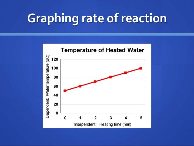 Chemical Amp Physical Change Review