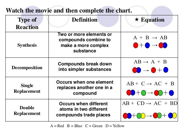 Redox Reactions Worksheet 011 - Redox Reactions Worksheet