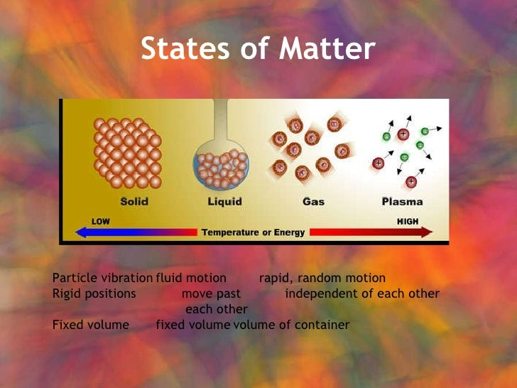States of Matter Particle vibration fluid motion rapid, random motion Rigid positions move past independent of each other ...