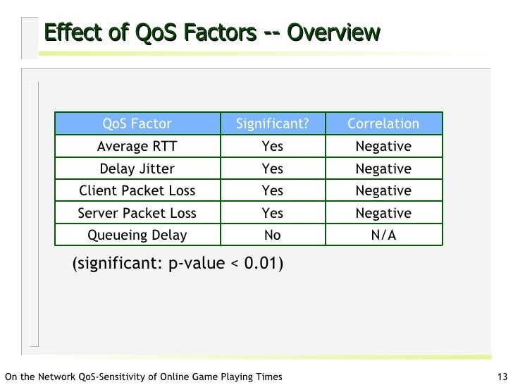 On the Sensitivity of Online Game Playing Time to Network QoS