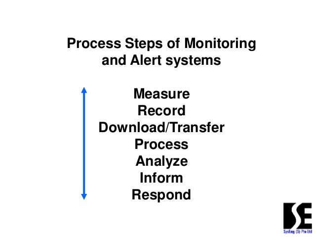 Automatic Real Time Monitoring using Machine to Machine