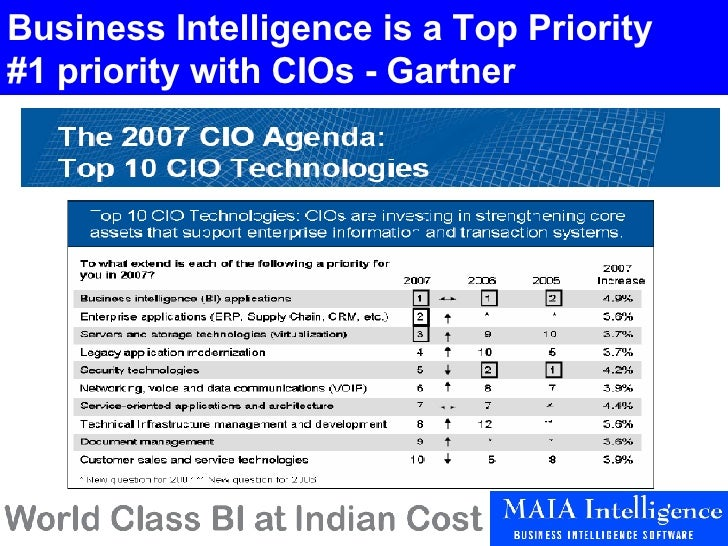 Business Intelligence is a Top Priority #1 priority with CIOs - Gartner