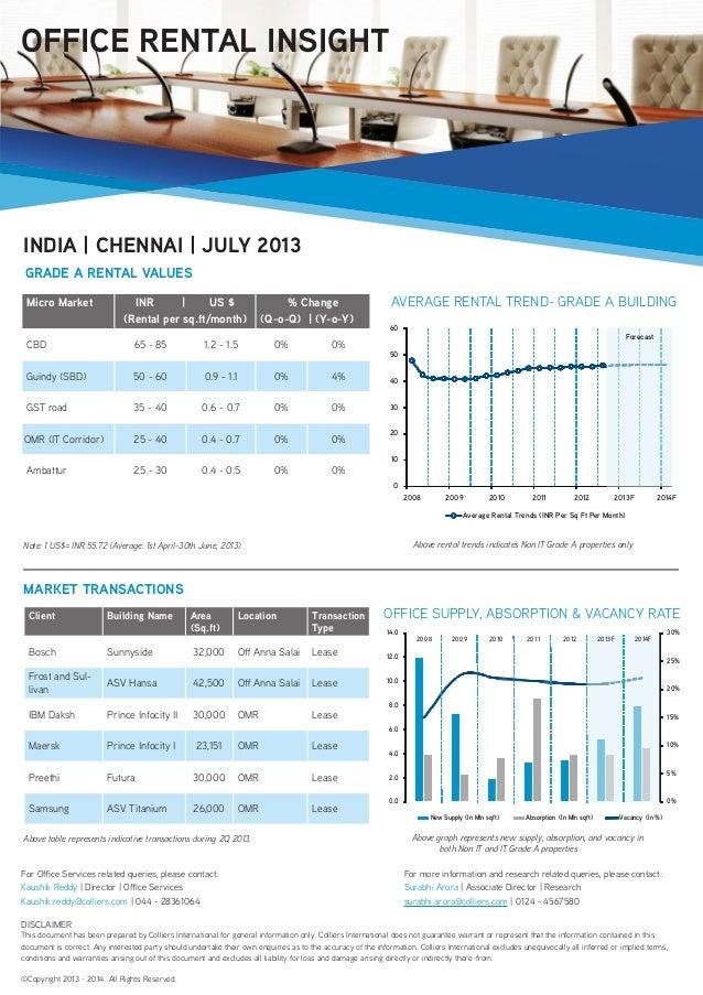 Micro Market INR   US $ (Rental per sq.ft/month) % Change (Q-o-Q)   (Y-o-Y) CBD 65 - 85 1.2 - 1.5 0% 0% Guindy (SBD) 50 - ...