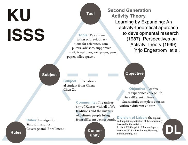 Chen Xi User Story Anatomy Of And Activity Theory