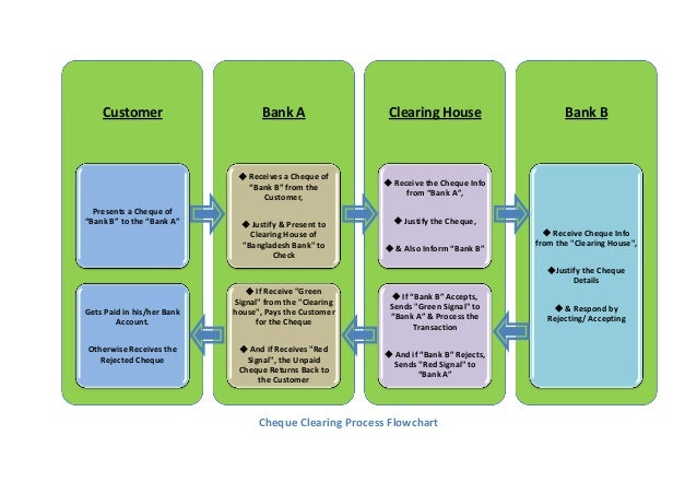 Cheque Clearing Process FlowchartSlideShare