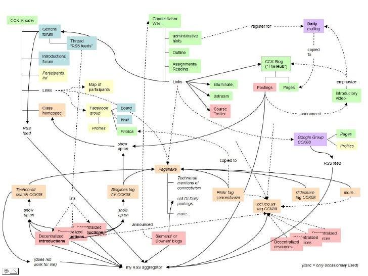 Коннективізм• Навчання - це процес створення мережі.• Вузли - зовнішні сутності (люди, організації,  бібліотеки, веб-сайти...