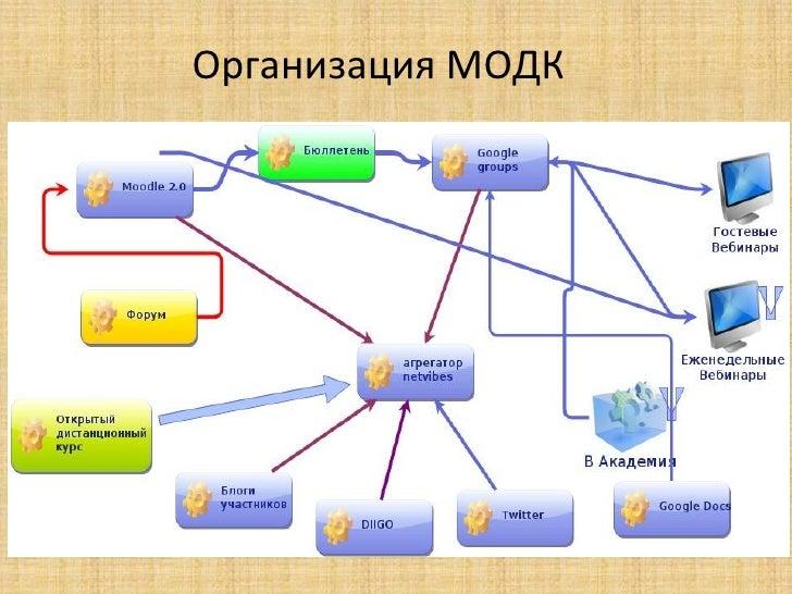 Стратегія розвитку e-learning в            організації• Навчання та управління знаннями в  організації.• Люди - рушійна си...
